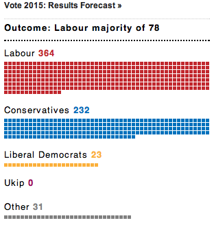 UK General Election 2015 Prediction