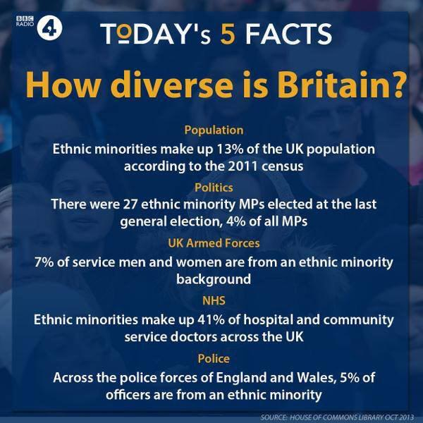 Diverse Britain